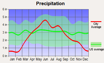 Spirit Lake, Iowa average precipitation