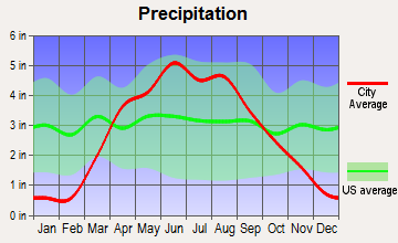 Storm Lake, Iowa average precipitation