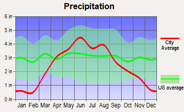 Terril, Iowa average precipitation