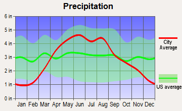 West Des Moines, Iowa average precipitation