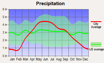Westside, Iowa average precipitation