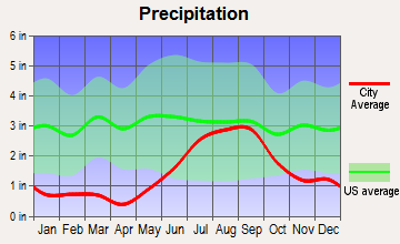 Tanaina, Alaska average precipitation