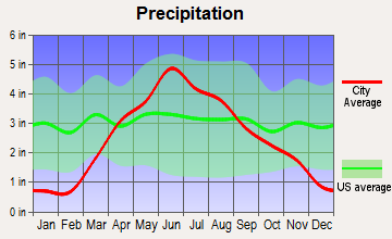 Algona, Iowa average precipitation