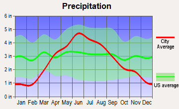 Britt, Iowa average precipitation