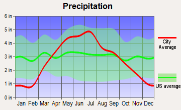 Carroll, Iowa average precipitation