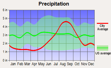 Trapper Creek, Alaska average precipitation
