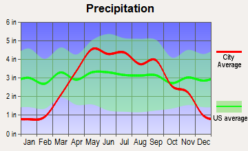 Creston, Iowa average precipitation