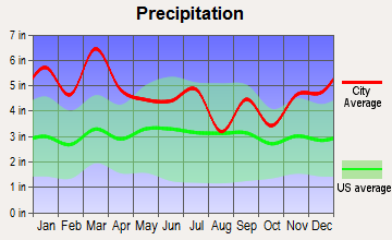 Clay, Alabama average precipitation