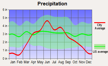 Estherville, Iowa average precipitation