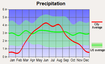 Fostoria, Iowa average precipitation