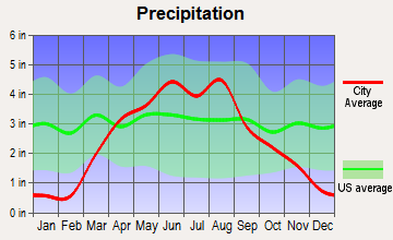 Gillett Grove, Iowa average precipitation