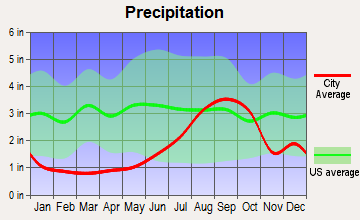 Willow, Alaska average precipitation