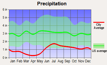 Willow Creek, Alaska average precipitation