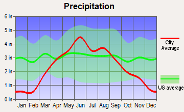 Harris, Iowa average precipitation