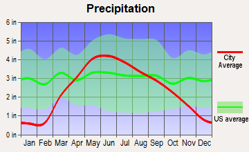 Hornick, Iowa average precipitation