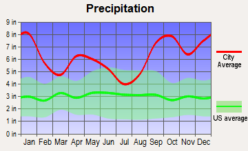 Akhiok, Alaska average precipitation