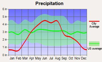 Lakota, Iowa average precipitation