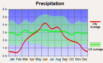 Lester, Iowa average precipitation