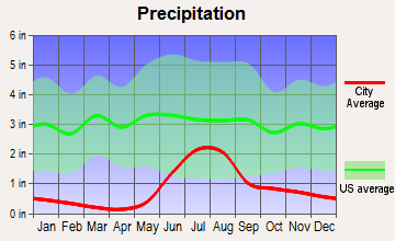 Anderson, Alaska average precipitation
