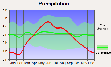 Odebolt, Iowa average precipitation