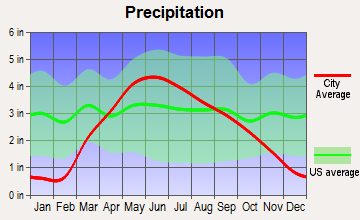Onawa, Iowa average precipitation
