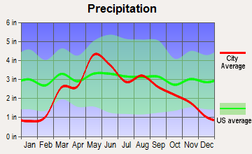 Kiowa, Kansas average precipitation