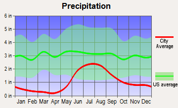 Beaver, Alaska average precipitation