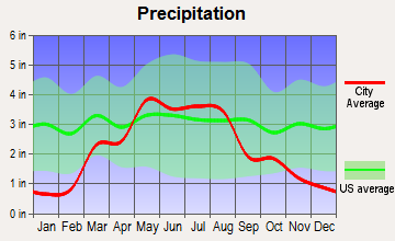 Kinsley, Kansas average precipitation