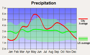 Independence, Kansas average precipitation