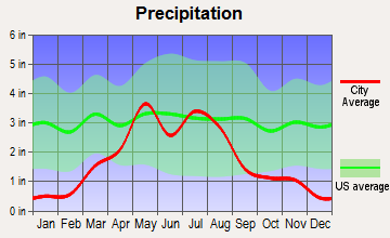 Hoxie, Kansas average precipitation