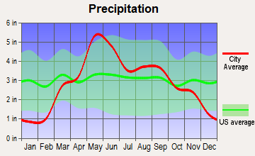 Harveyville, Kansas average precipitation