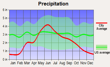 Greensburg, Kansas average precipitation