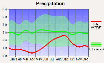 Buffalo Soapstone, Alaska average precipitation