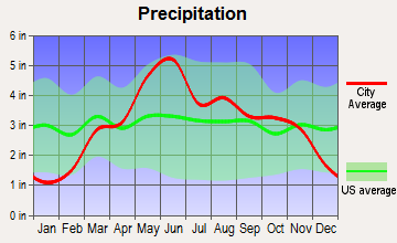 Eureka, Kansas average precipitation