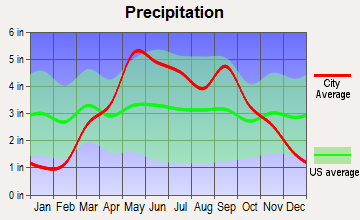 Easton, Kansas average precipitation