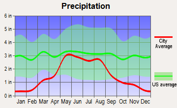 Deerfield, Kansas average precipitation