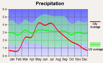 Concordia, Kansas average precipitation