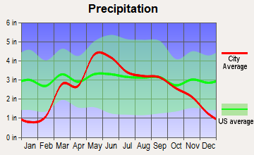 Colwich, Kansas average precipitation