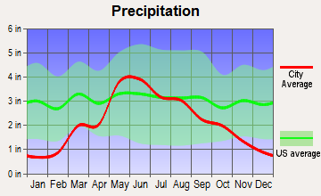 Coldwater, Kansas average precipitation