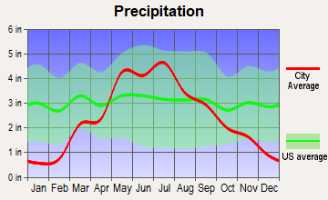 Clifton, Kansas average precipitation