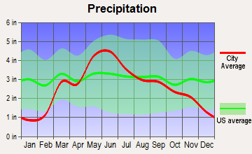 Clearwater, Kansas average precipitation