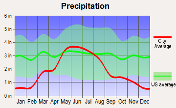 Cimarron, Kansas average precipitation