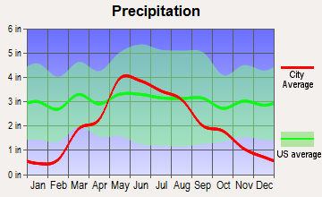 Bucklin, Kansas average precipitation