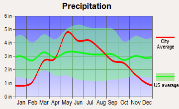 Assaria, Kansas average precipitation