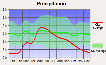 Ashland, Kansas average precipitation