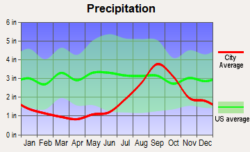 Clam Gulch, Alaska average precipitation