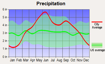 Yates Center, Kansas average precipitation