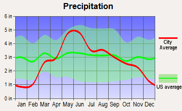 Whitewater, Kansas average precipitation