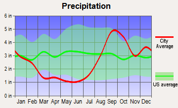 Cooper Landing, Alaska average precipitation