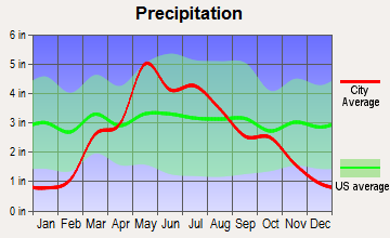 Smolan, Kansas average precipitation